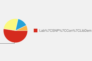 2010 General Election result in Kilmarnock & Loudoun